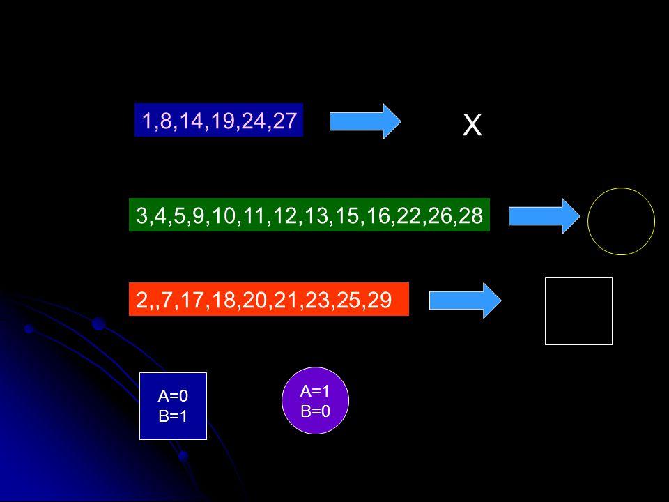 1,8,14,19,24,27 X 3,4,5,9,10,11,12,13,15,16,22,26,28 2,,7,17,18,20,21,23,25,29 A=1 B=0 A=0 B=1