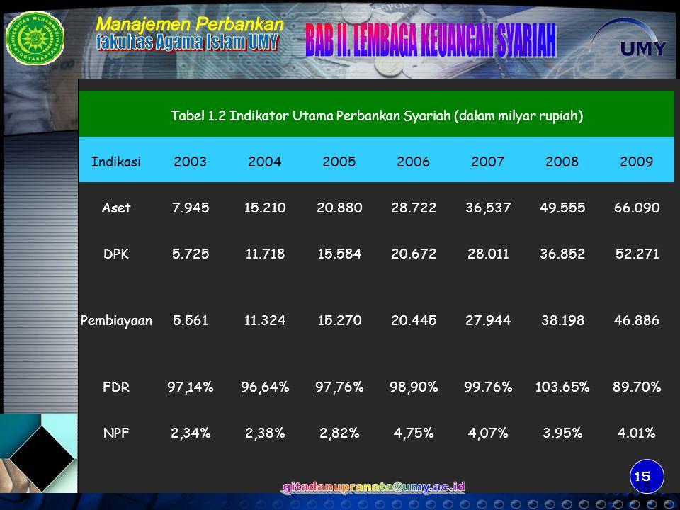 Tabel 1.2 Indikator Utama Perbankan Syariah (dalam milyar rupiah)