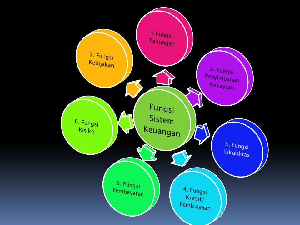 Fungsi Sistem Keuangan 1.Fungsi Tabungan