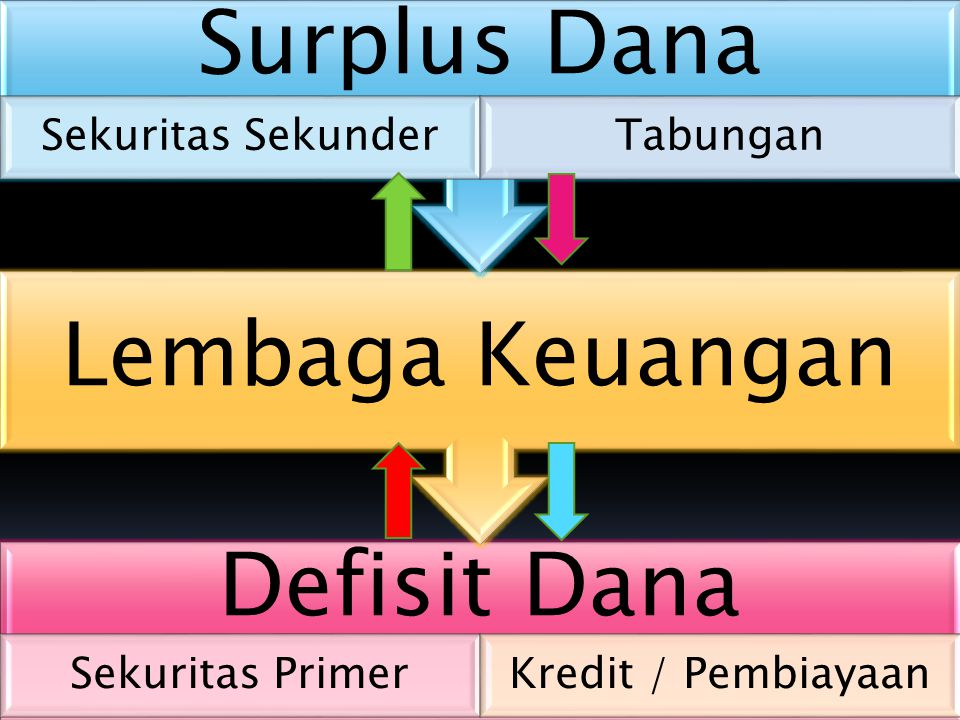 Lembaga Keuangan Surplus Dana Defisit Dana Sekuritas Sekunder Tabungan