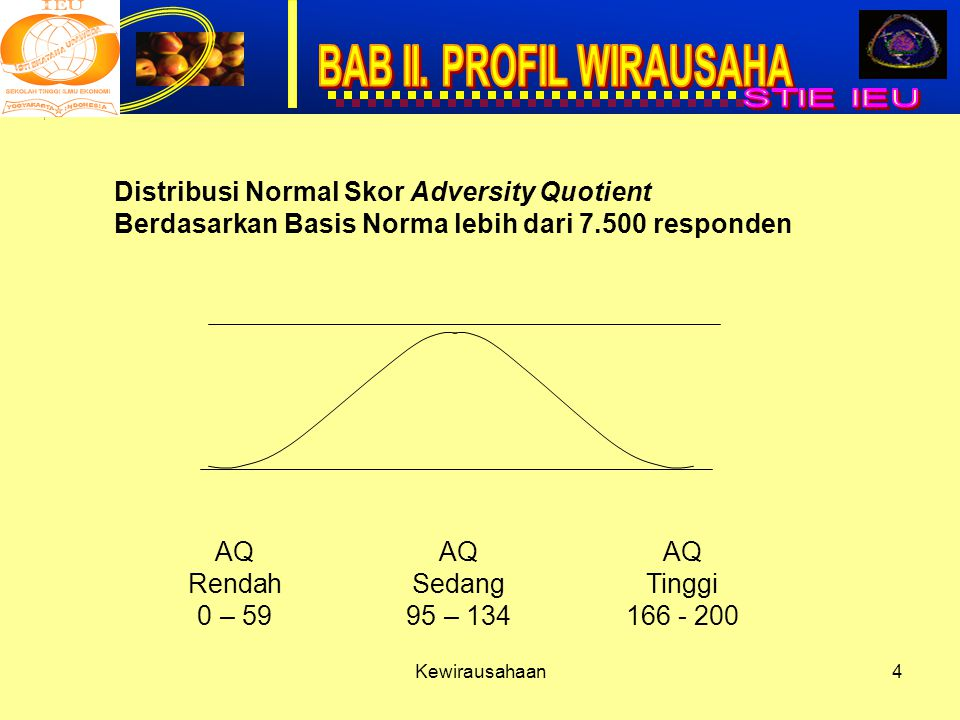 Distribusi Normal Skor Adversity Quotient