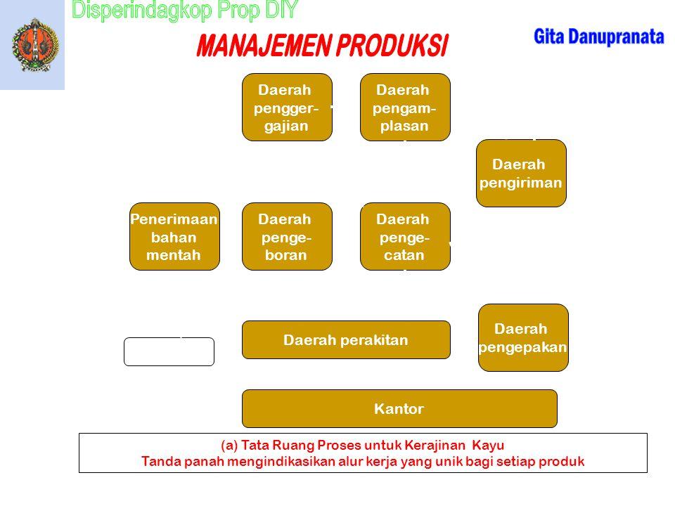 Kepada pelanggan Daerah pengger- gajian Daerah pengam- plasan Produk X