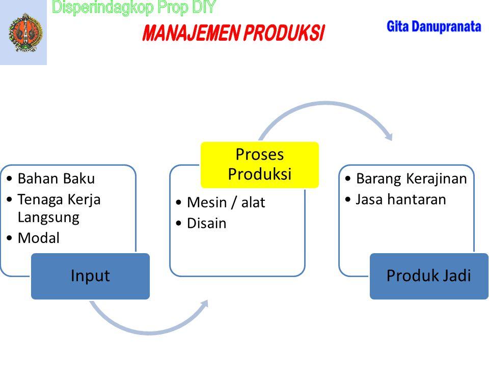 Input Bahan Baku. Tenaga Kerja Langsung. Modal. Proses Produksi. Mesin / alat. Disain. Produk Jadi.