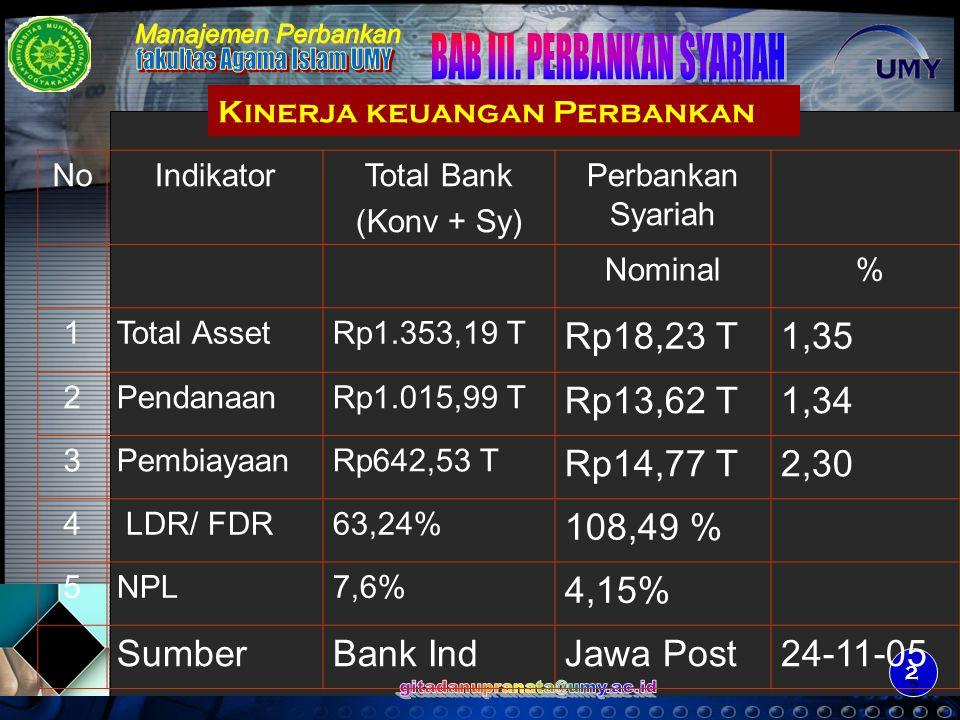 Kinerja keuangan Perbankan