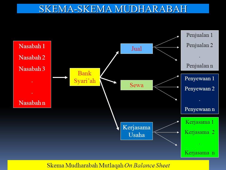 SKEMA-SKEMA MUDHARABAH