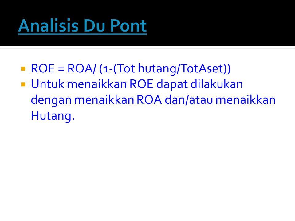 Analisis Du Pont ROE = ROA/ (1-(Tot hutang/TotAset))