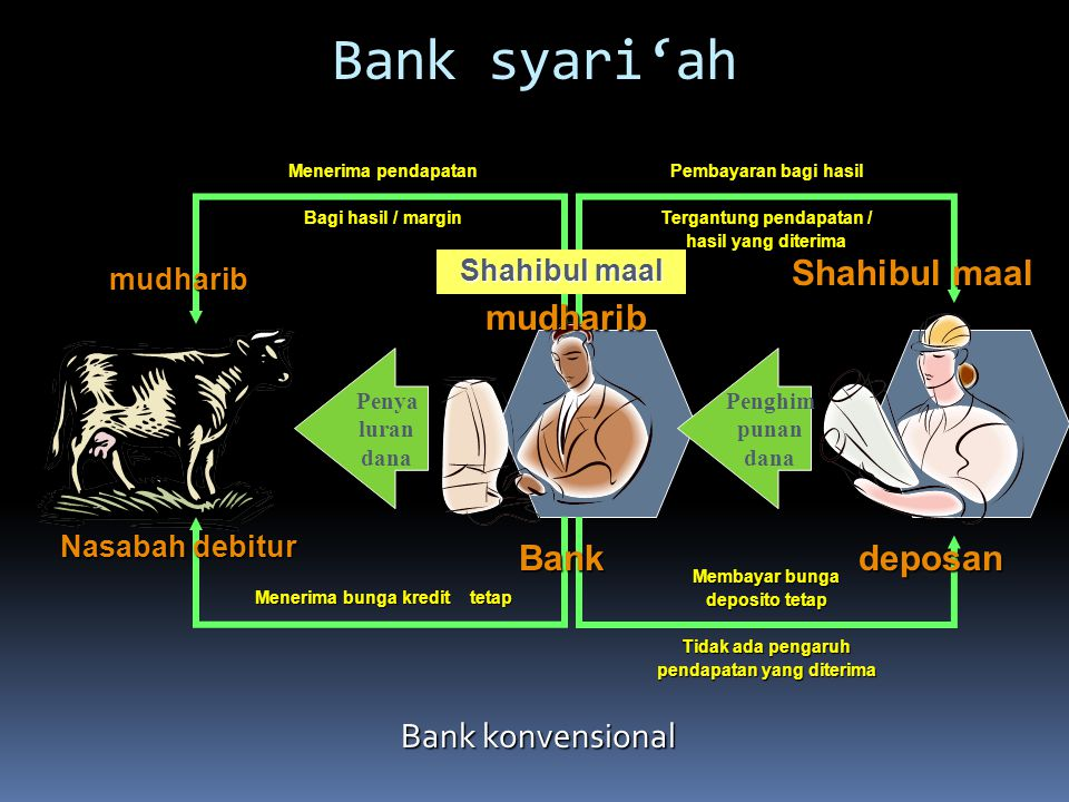 Bank syari'ah Shahibul maal mudharib Bank deposan Bank konvensional
