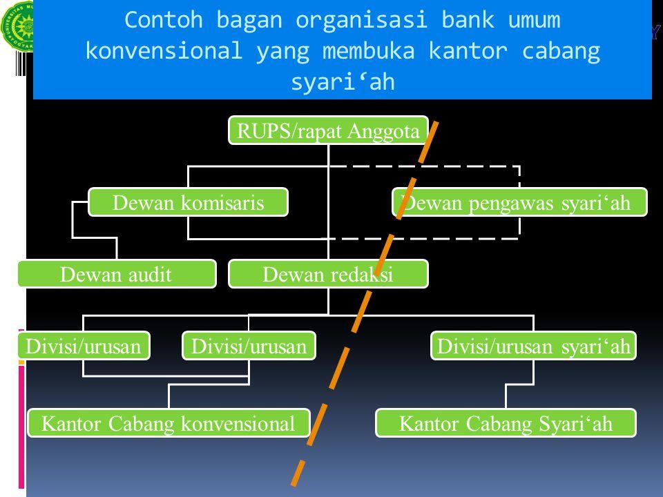 Contoh bagan organisasi bank umum konvensional yang membuka kantor cabang syari'ah