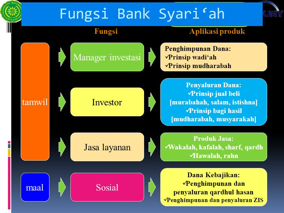 Fungsi Bank Syari'ah Manager investasi tamwil Investor Jasa layanan