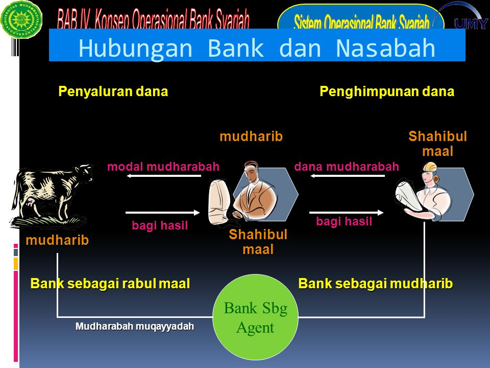 Hubungan Bank dan Nasabah