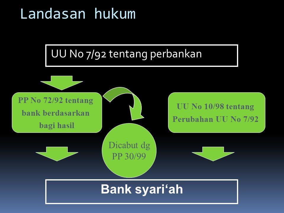 Landasan hukum Bank syari'ah UU No 7/92 tentang perbankan Dicabut dg