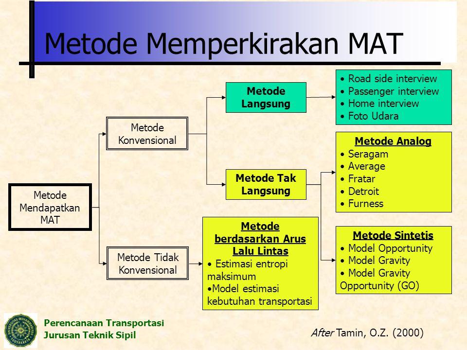 Metode Memperkirakan MAT
