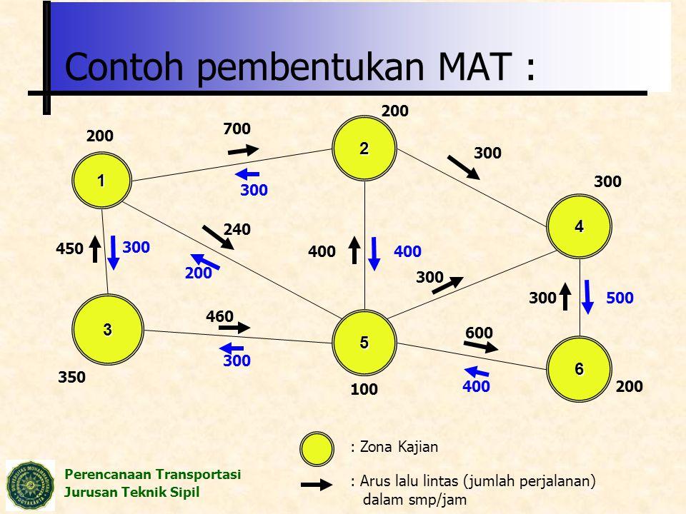 Contoh pembentukan MAT :