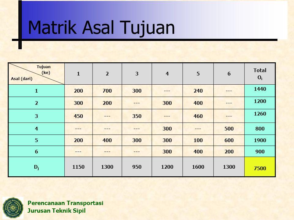 Matrik Asal Tujuan 1 2 3 4 5 6 Total Oi 200 700 300 --- 240 1440 400