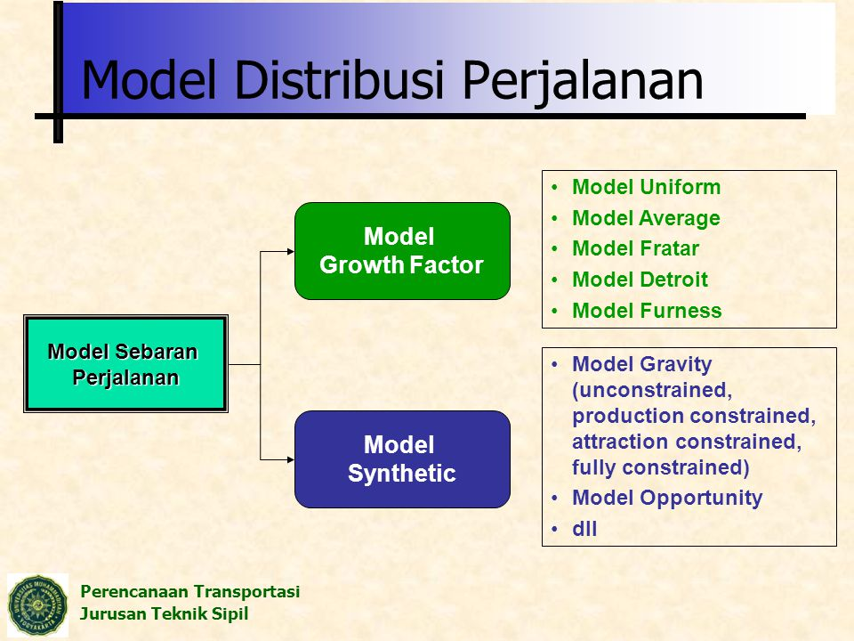 Model Distribusi Perjalanan