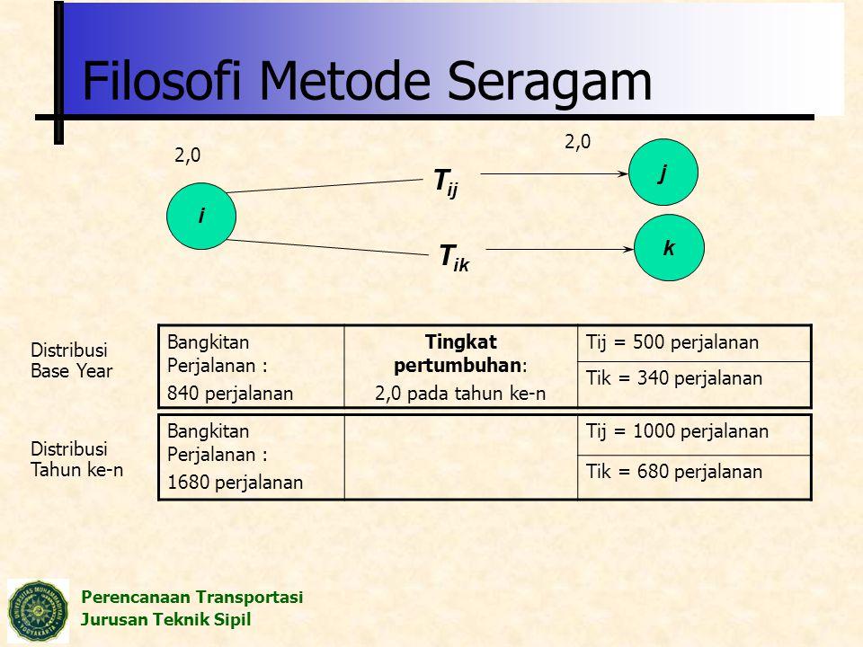 Filosofi Metode Seragam