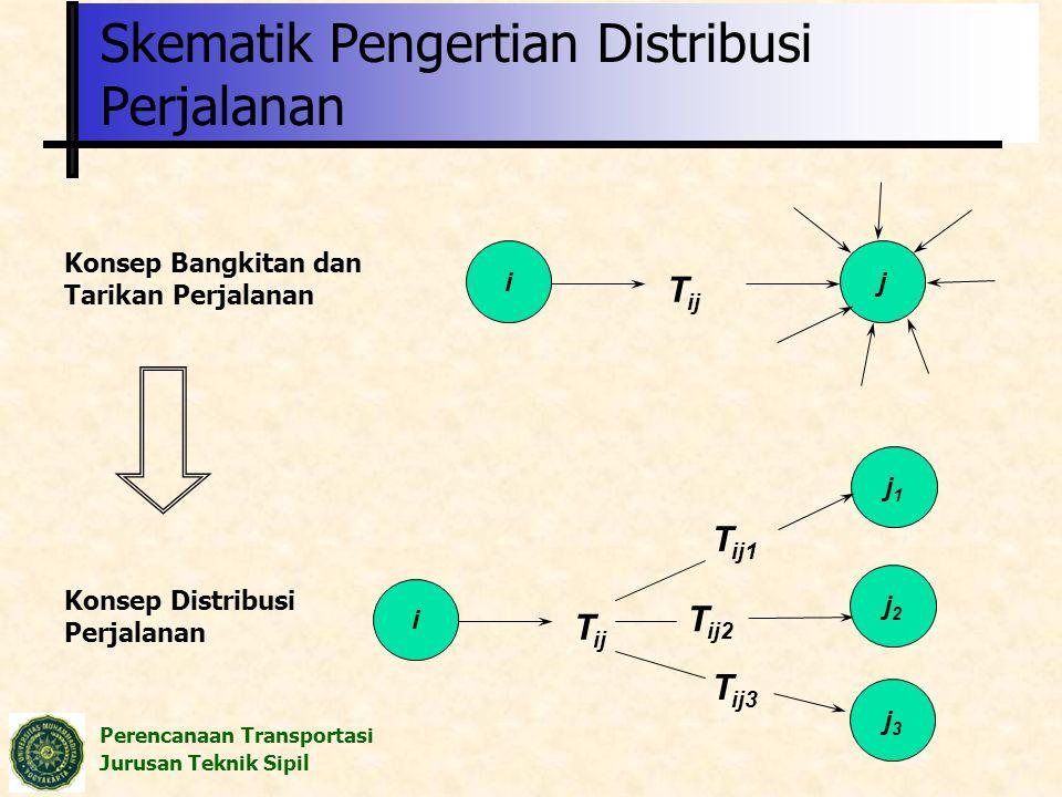 Skematik Pengertian Distribusi Perjalanan