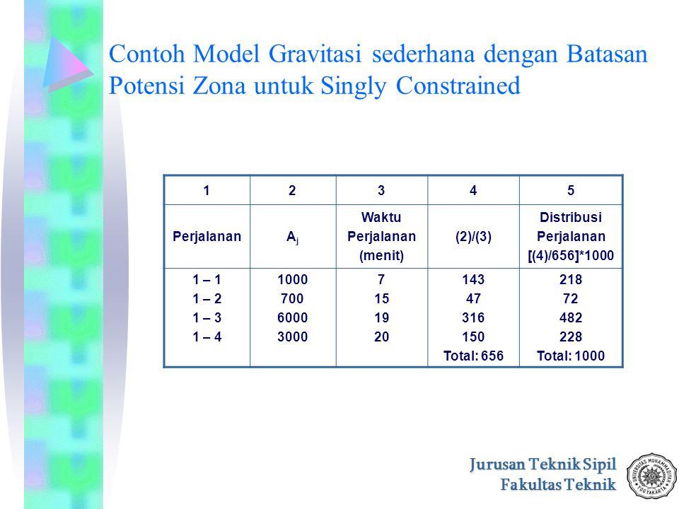 Contoh Model Gravitasi sederhana dengan Batasan Potensi Zona untuk Singly Constrained