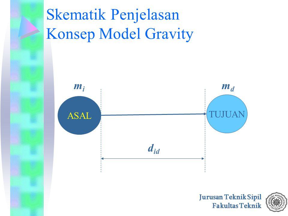 Skematik Penjelasan Konsep Model Gravity