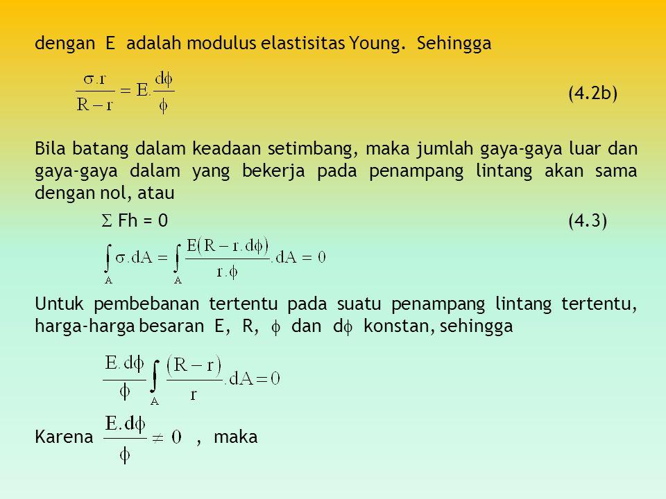 dengan E adalah modulus elastisitas Young. Sehingga
