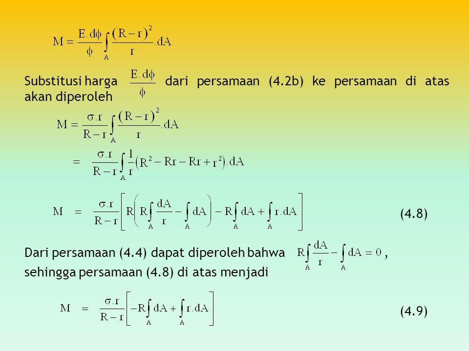 Substitusi harga. dari persamaan (4