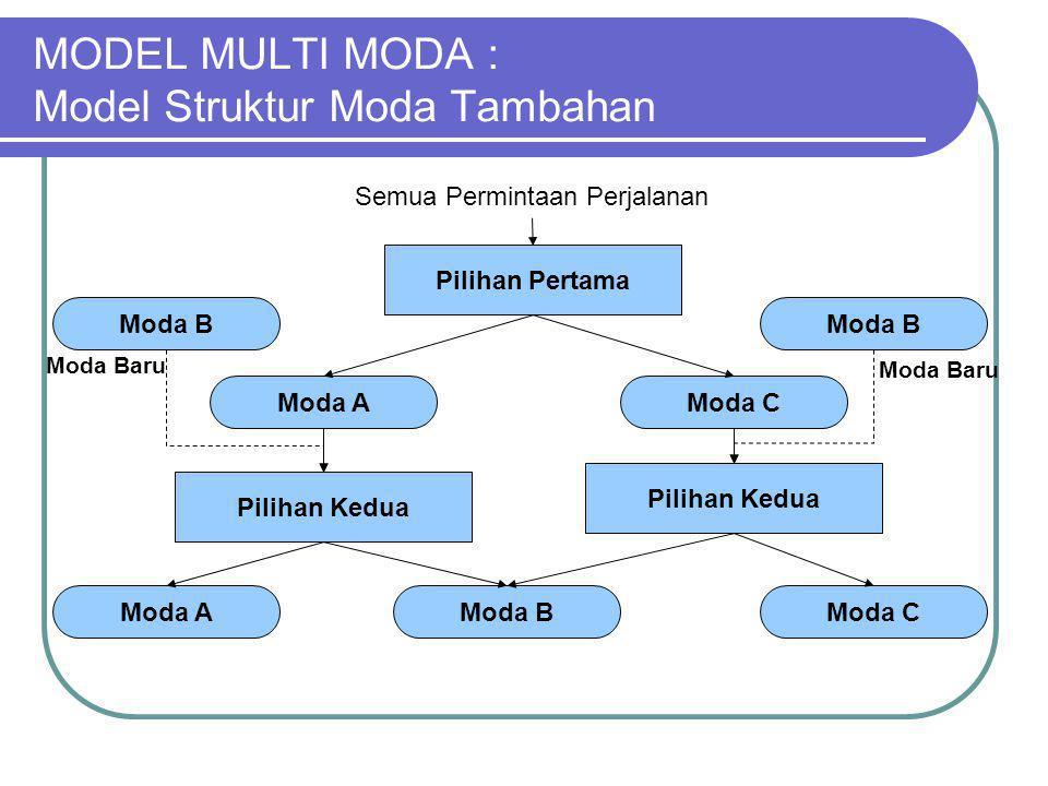 MODEL MULTI MODA : Model Struktur Moda Tambahan