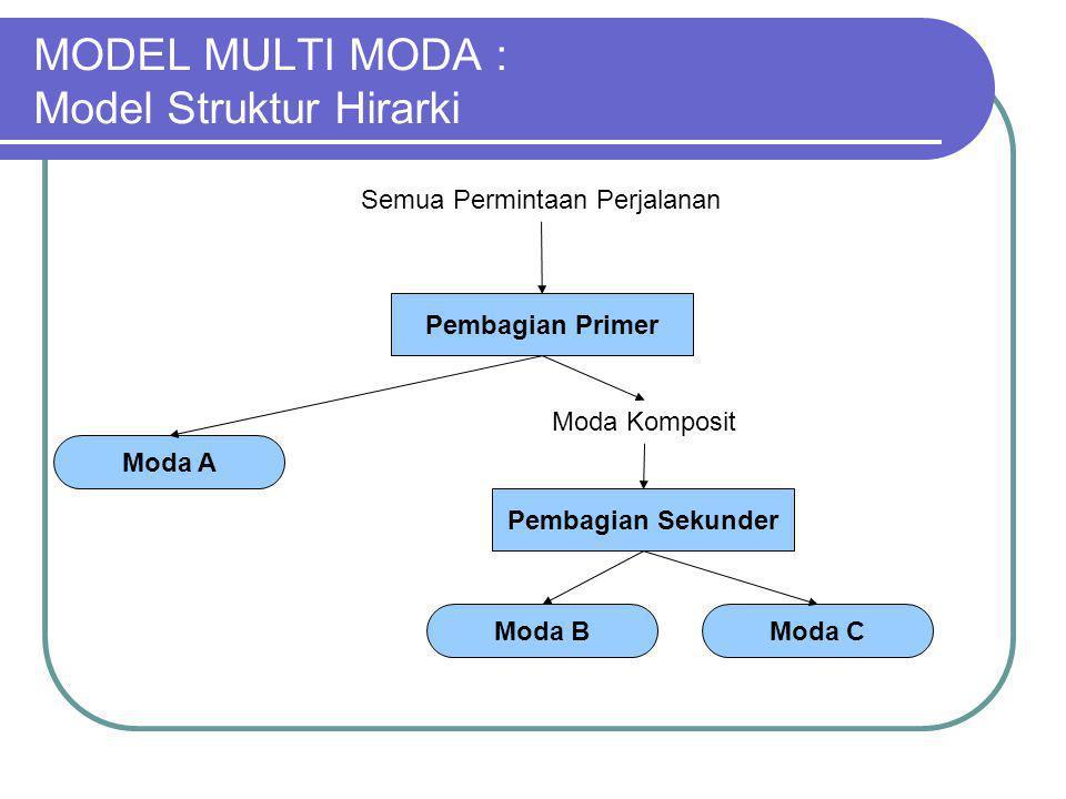 MODEL MULTI MODA : Model Struktur Hirarki