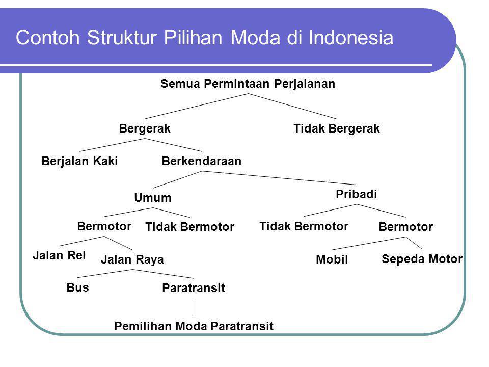 Contoh Struktur Pilihan Moda di Indonesia