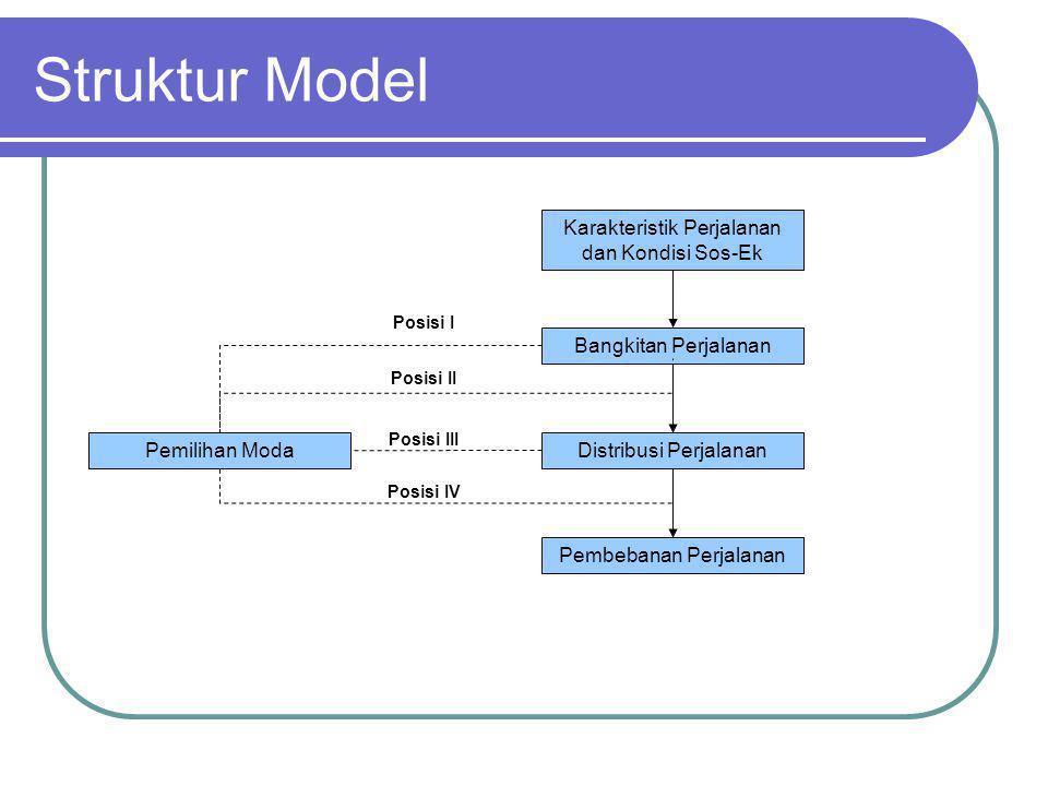 Struktur Model Karakteristik Perjalanan dan Kondisi Sos-Ek