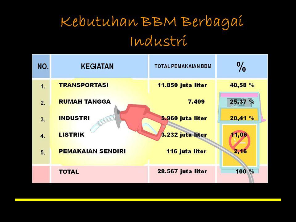 Kebutuhan BBM Berbagai Industri