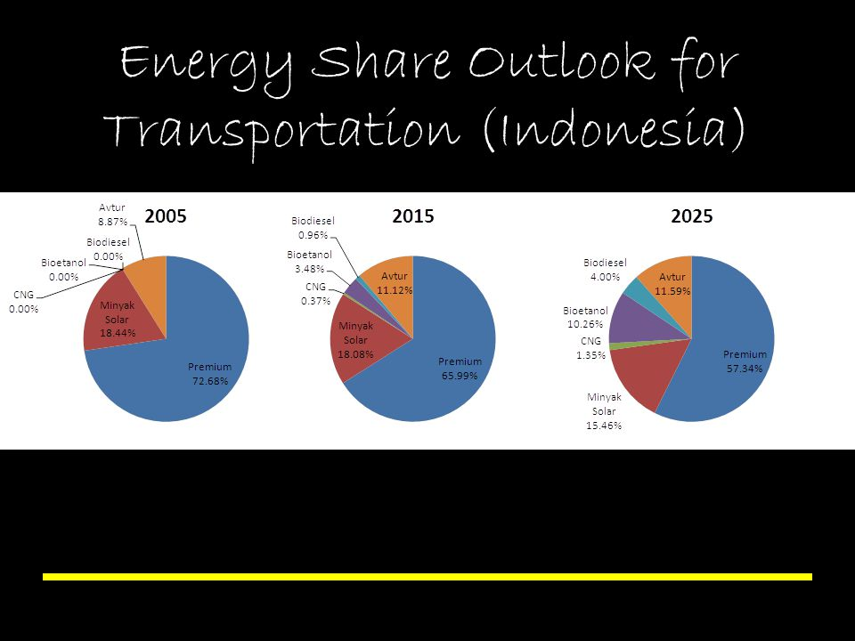 Energy Share Outlook for Transportation (Indonesia)