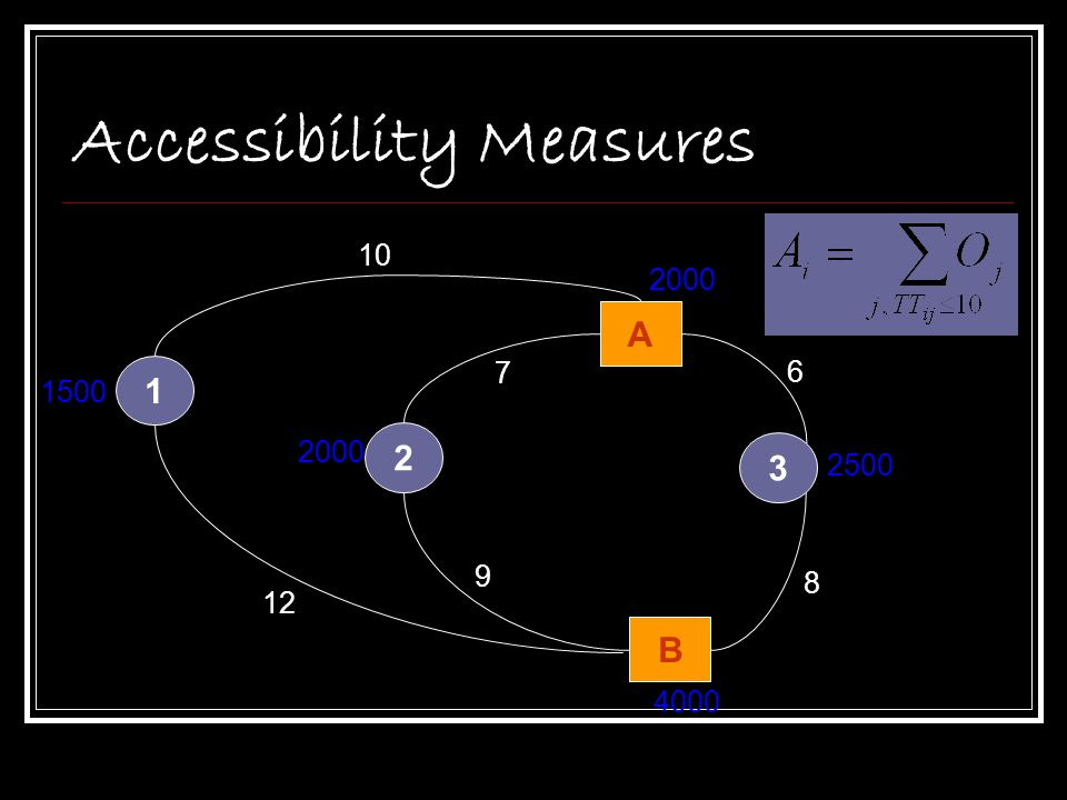 Accessibility Measures
