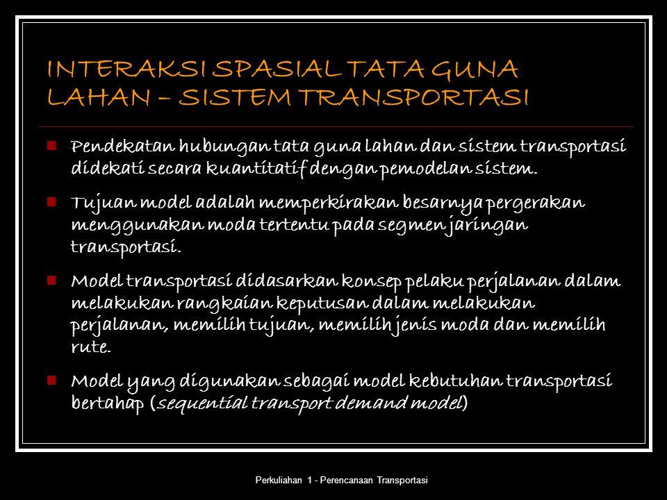 INTERAKSI SPASIAL TATA GUNA LAHAN – SISTEM TRANSPORTASI