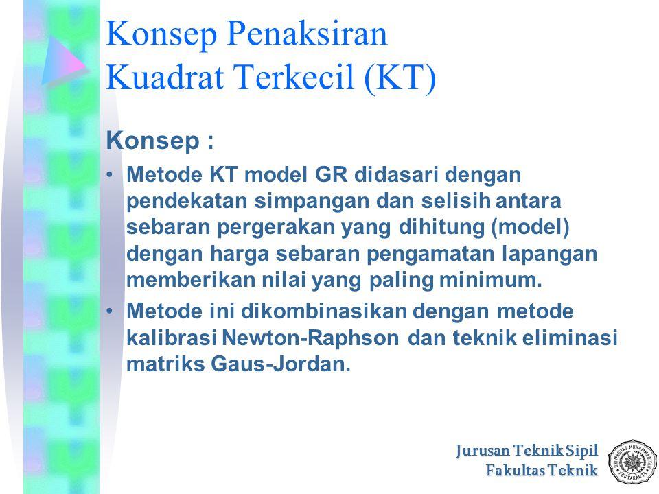 Konsep Penaksiran Kuadrat Terkecil (KT)