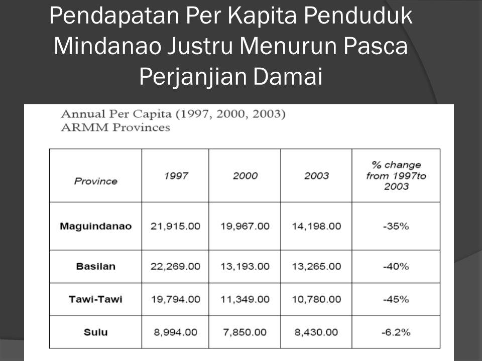 Pendapatan Per Kapita Penduduk Mindanao Justru Menurun Pasca Perjanjian Damai