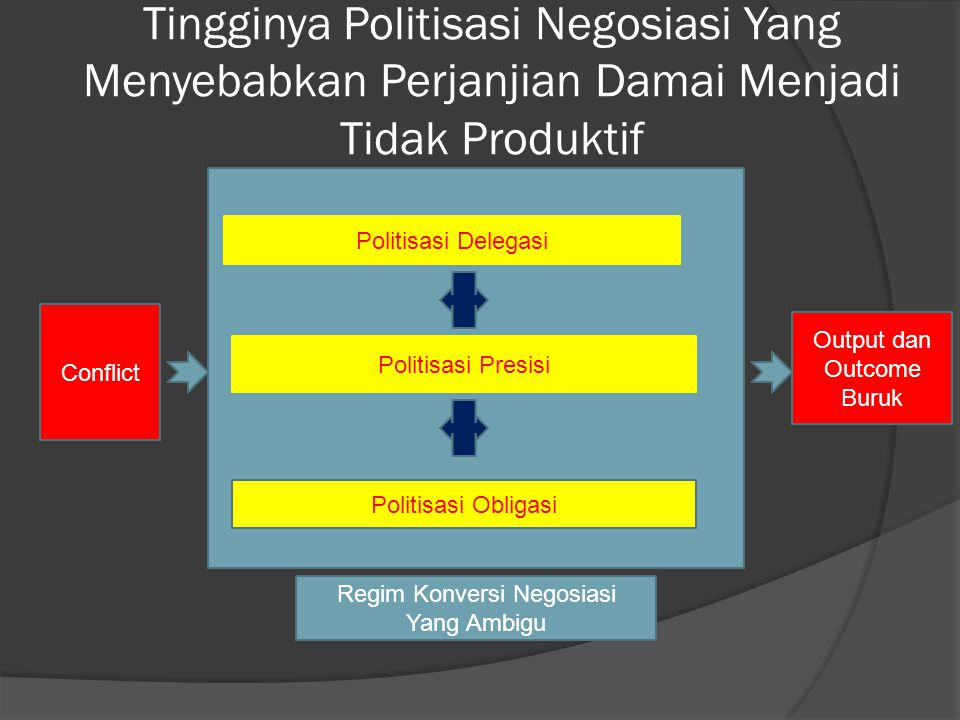 Tingginya Politisasi Negosiasi Yang Menyebabkan Perjanjian Damai Menjadi Tidak Produktif