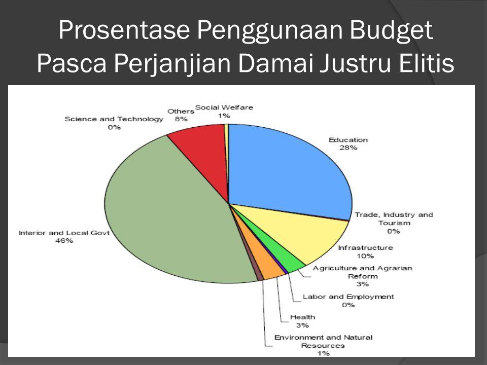 Prosentase Penggunaan Budget Pasca Perjanjian Damai Justru Elitis