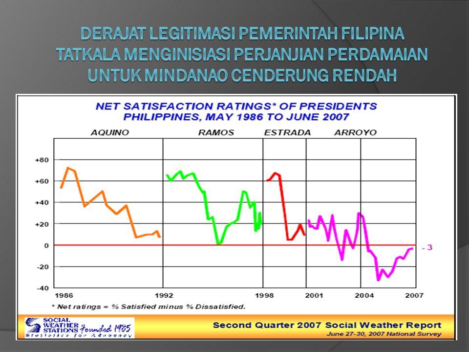 Derajat Legitimasi Pemerintah Filipina Tatkala Menginisiasi Perjanjian Perdamaian Untuk Mindanao cenderung rendah