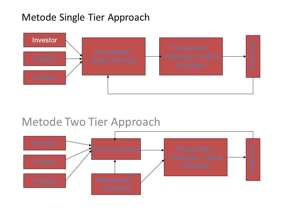 Metode Single Tier Approach