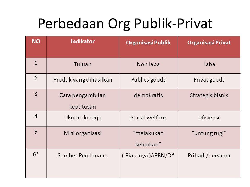 Perbedaan Org Publik-Privat
