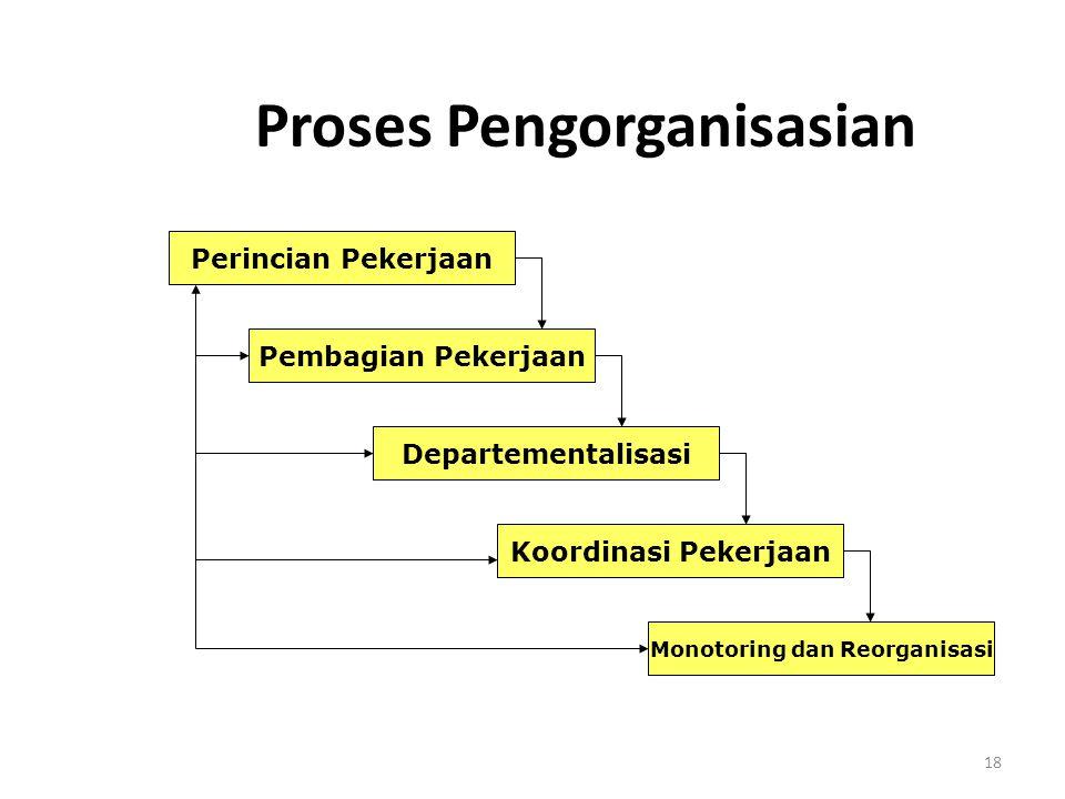 Proses Pengorganisasian