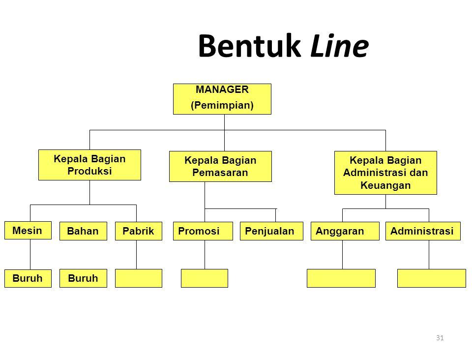 Bentuk Line MANAGER (Pemimpian) Kepala Bagian Produksi