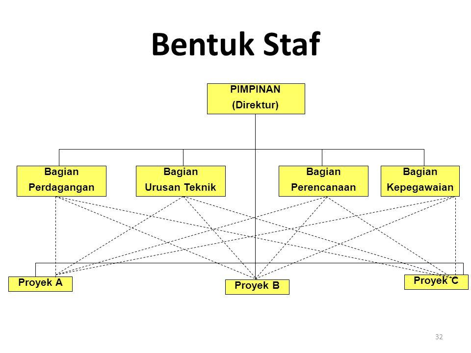 Bentuk Staf PIMPINAN (Direktur) Bagian Perdagangan Bagian