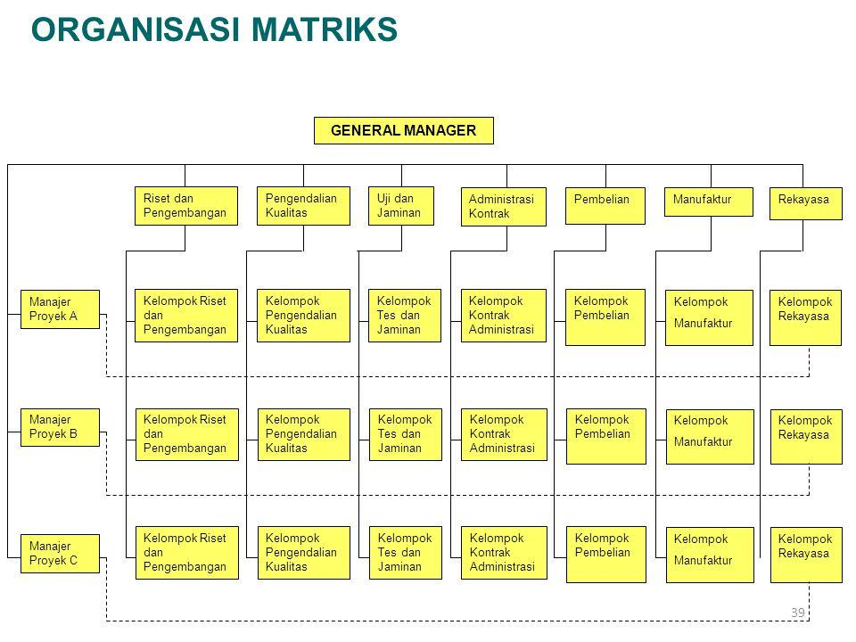 ORGANISASI MATRIKS GENERAL MANAGER Riset dan Pengembangan