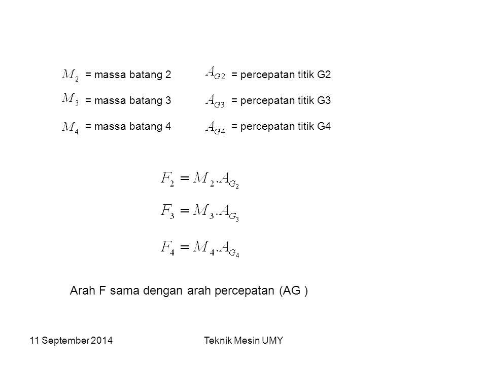 Arah F sama dengan arah percepatan (AG )