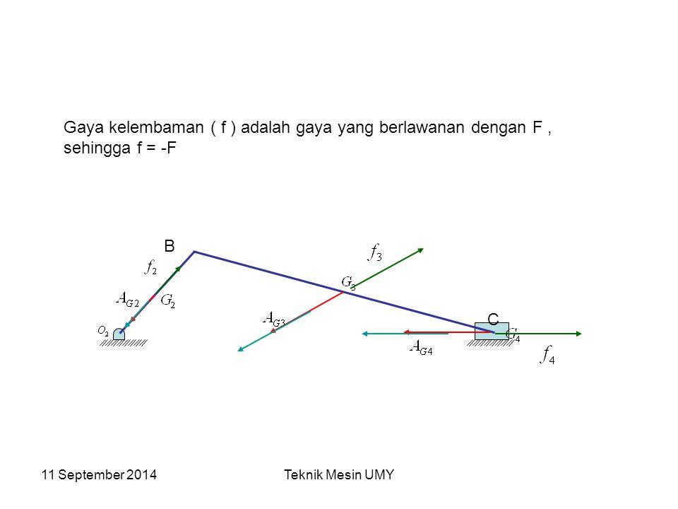 Gaya kelembaman ( f ) adalah gaya yang berlawanan dengan F , sehingga f = -F