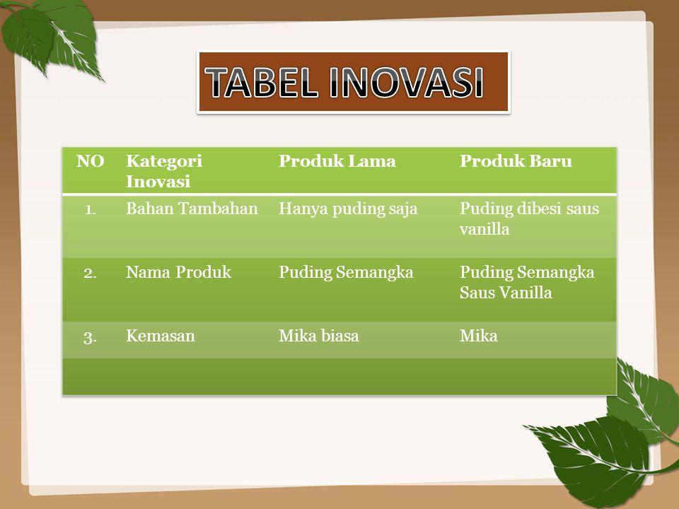 TABEL INOVASI NO Kategori Inovasi Produk Lama Produk Baru 1.