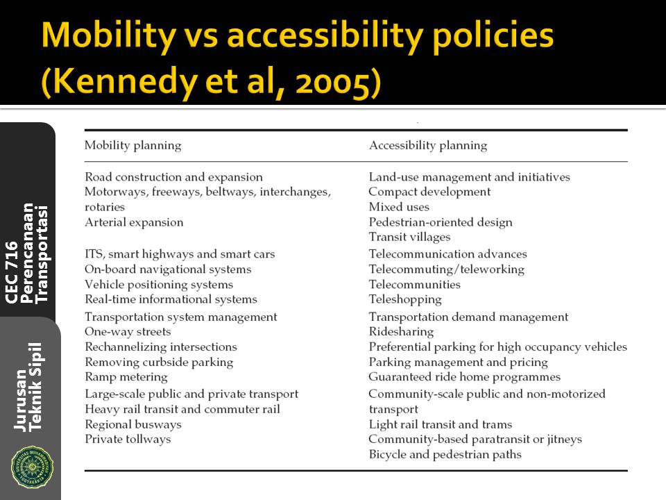 Mobility vs accessibility policies (Kennedy et al, 2005)