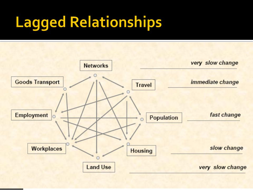 Lagged Relationships
