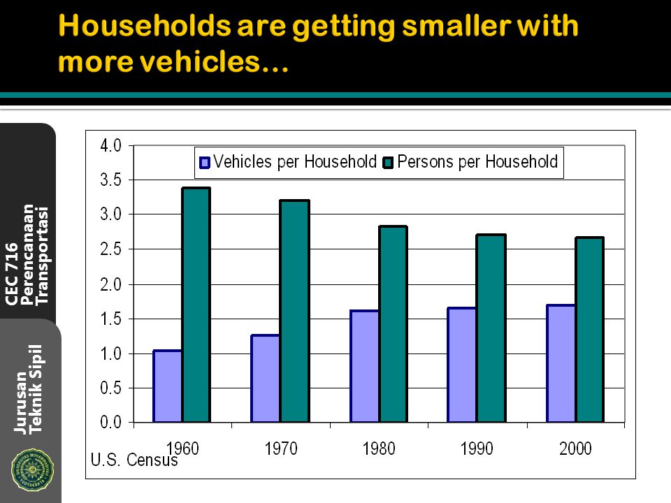 Households are getting smaller with more vehicles…